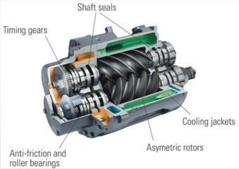 Comment l'huile- Les compresseurs d'air à vis libres fonctionnent