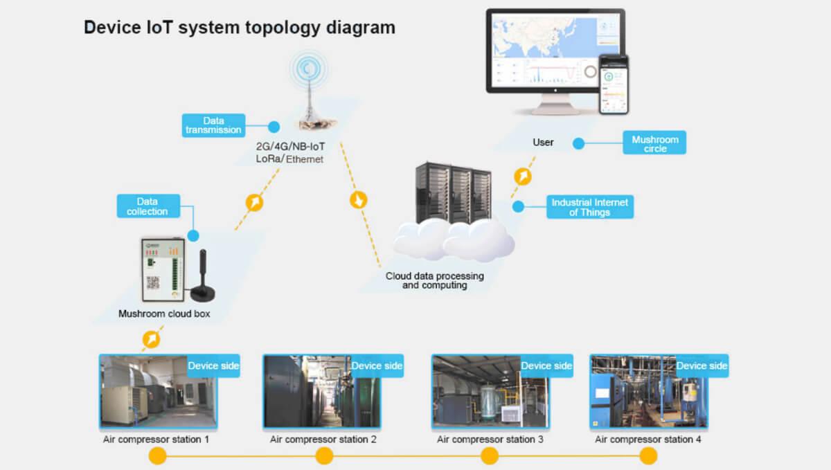 Combinaison de logiciels et matériel, outil de gestion des périphériques à guichet unique